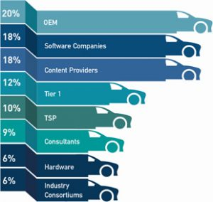 telematics Berlin attendes by company type