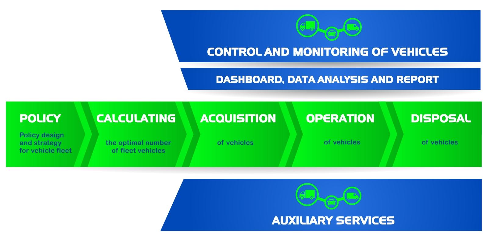 fleet management activities