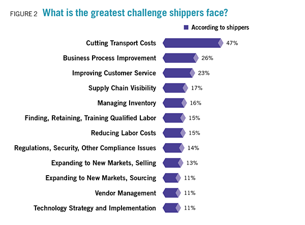 Challenges for third party logistics and shippers