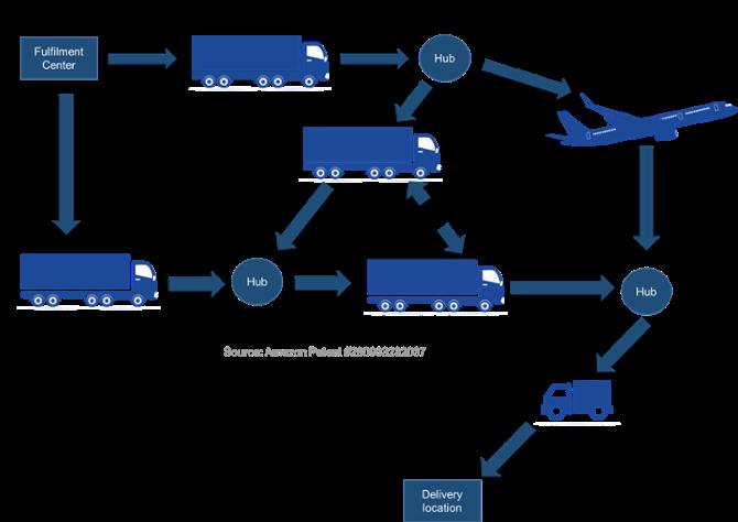 Customer centric logistics: Amazon's supply chain success case