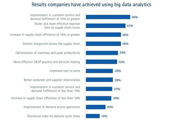big-data-supply-chain-optimization