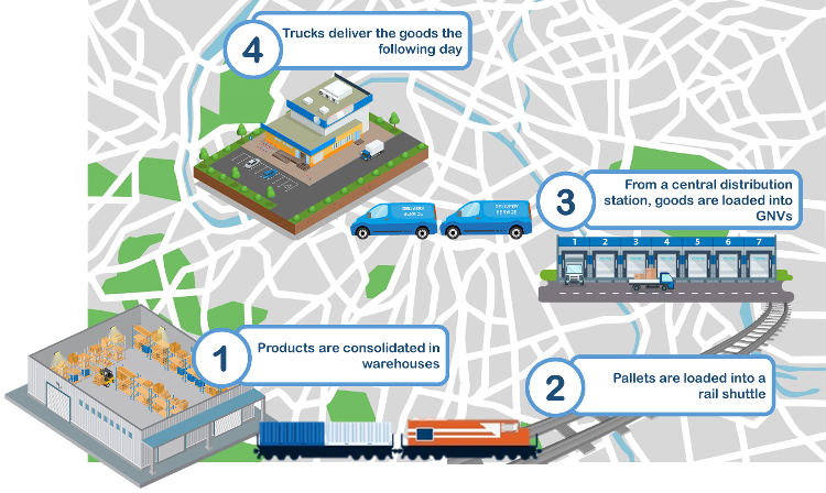 New technologies that are making more efficient Europe's deliveries