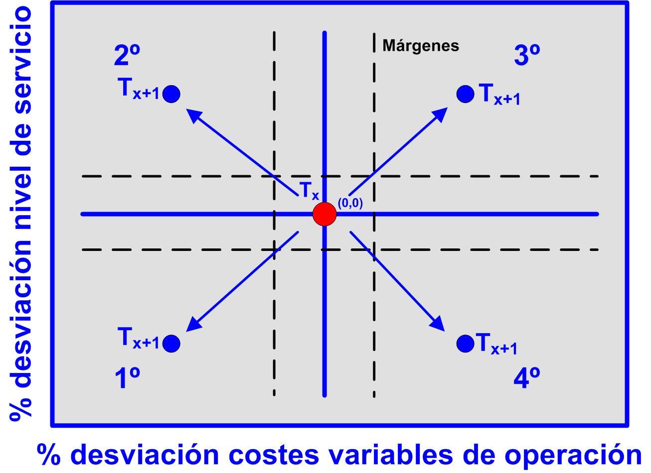 Gráfico 28 escenarios posibles de la desviaciones de los costes variables de operación