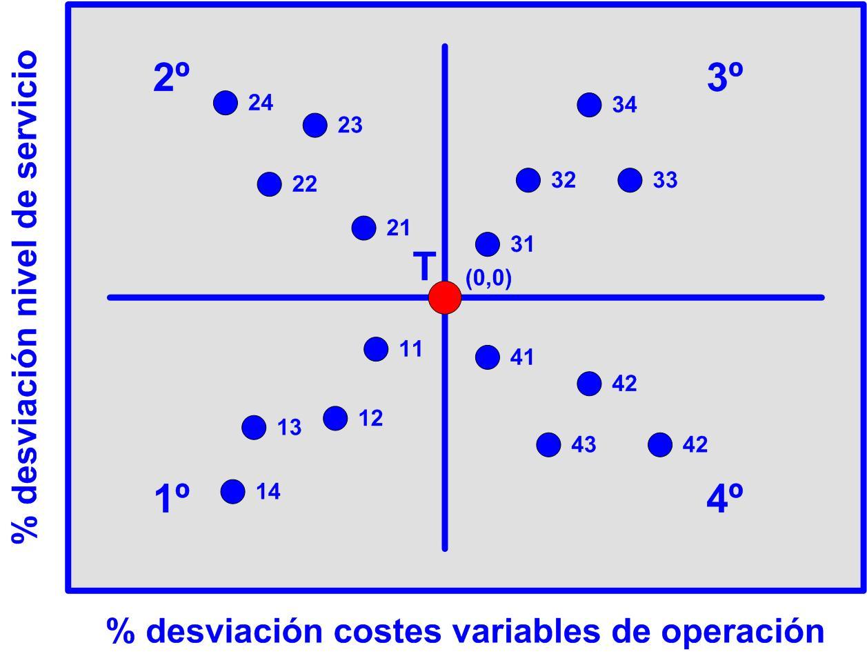 Gráfico 29 n posibles relaciones del desviación nivel de servicio y los costes variables. 11102015 Desviación costes directos reales 2