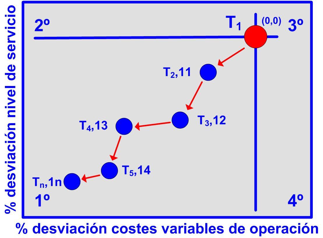 Gráfico 30 evolución ideal del desviación del nivel de servicio y los costes variables 25112015 Evolución desviacion costes variables 1