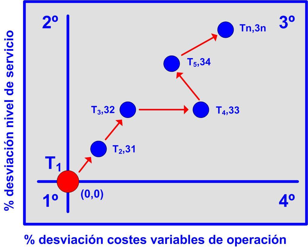 Gráfico 31 evolución peor del desviación del nivel de servicio y los costes variables 25112015 Desviación costes directos reales 3