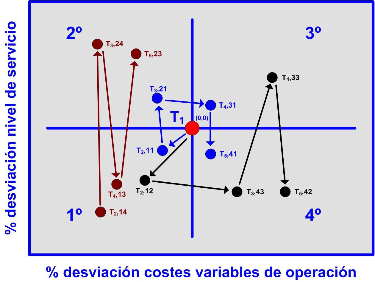 Gráfico 32 evoluciones del de las desviaciones del nivel de servicio y los costes variables en varios cuadrantes. 25112015 Desviación varios cuadrantes