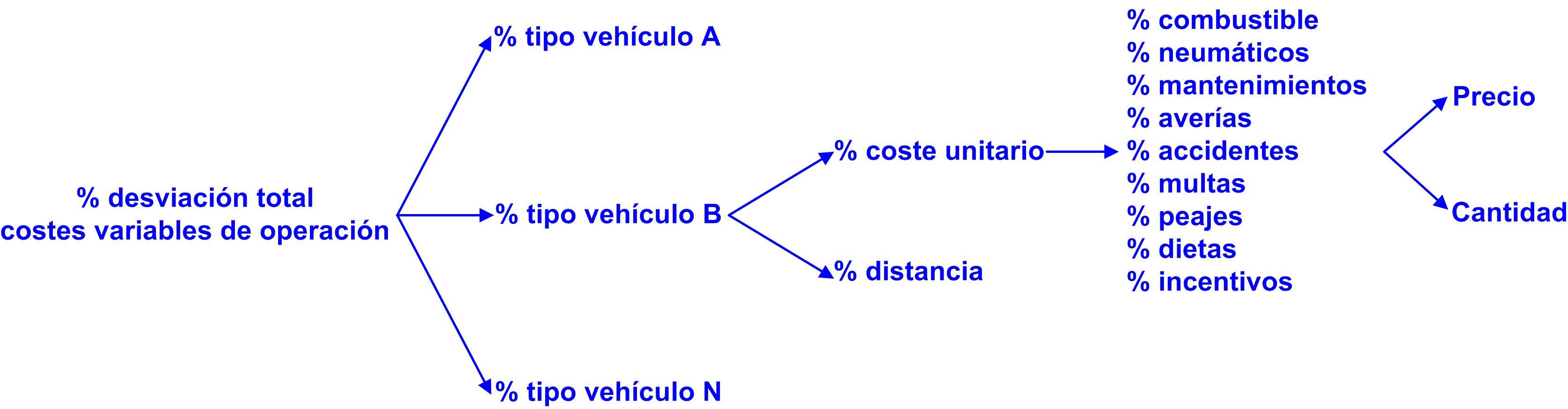 Gráfico 33 estructura de las desviaciones en los costes variables de operación 30112015 desviacion