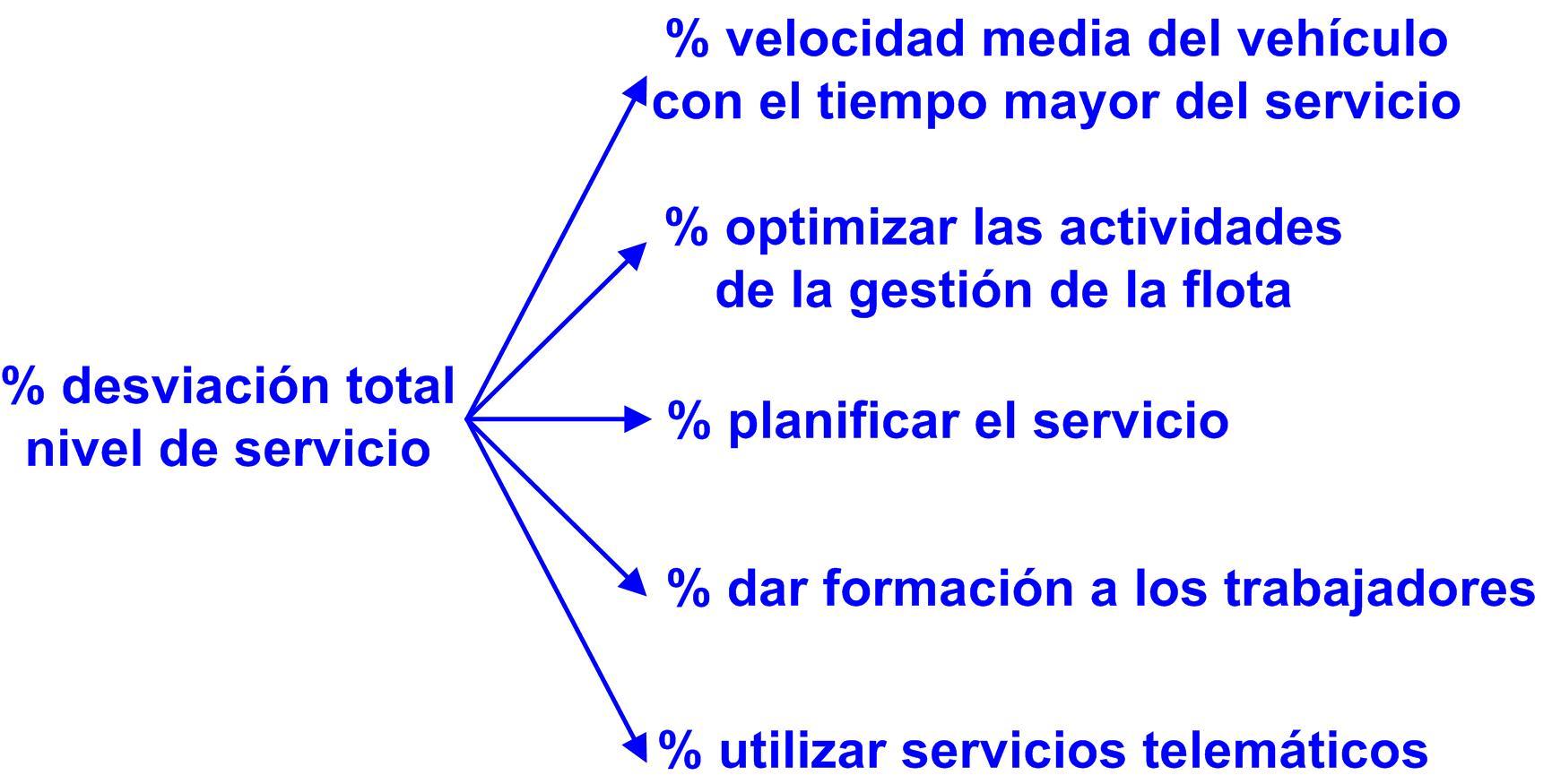 Gráfico 34 razones de las desviaciones del nivel de servicio 30112015 desviacion nivel de servicio