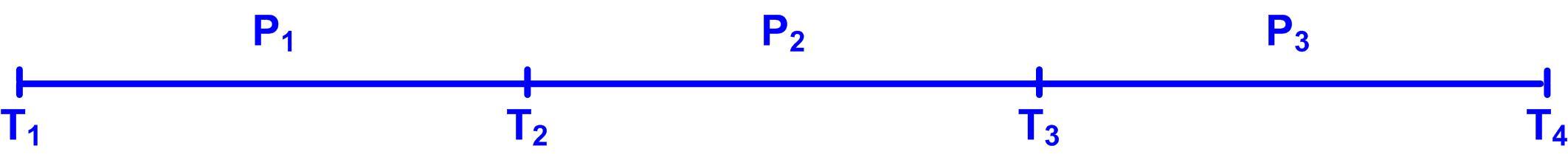 Gráfico 35 ejemplo práctico considerando cuatro periodos 02122015 Escala tiempo ejemplo