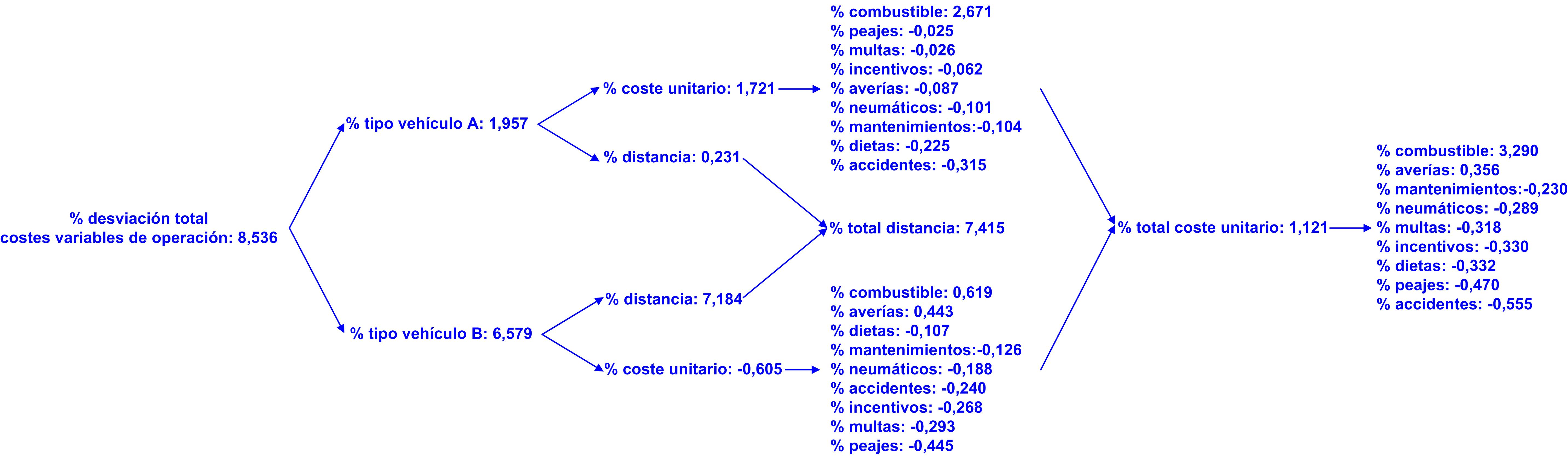 Gráfico 36 desviación total costes variables de operación en el corto plazo. 03122015 desviación periodo 1º