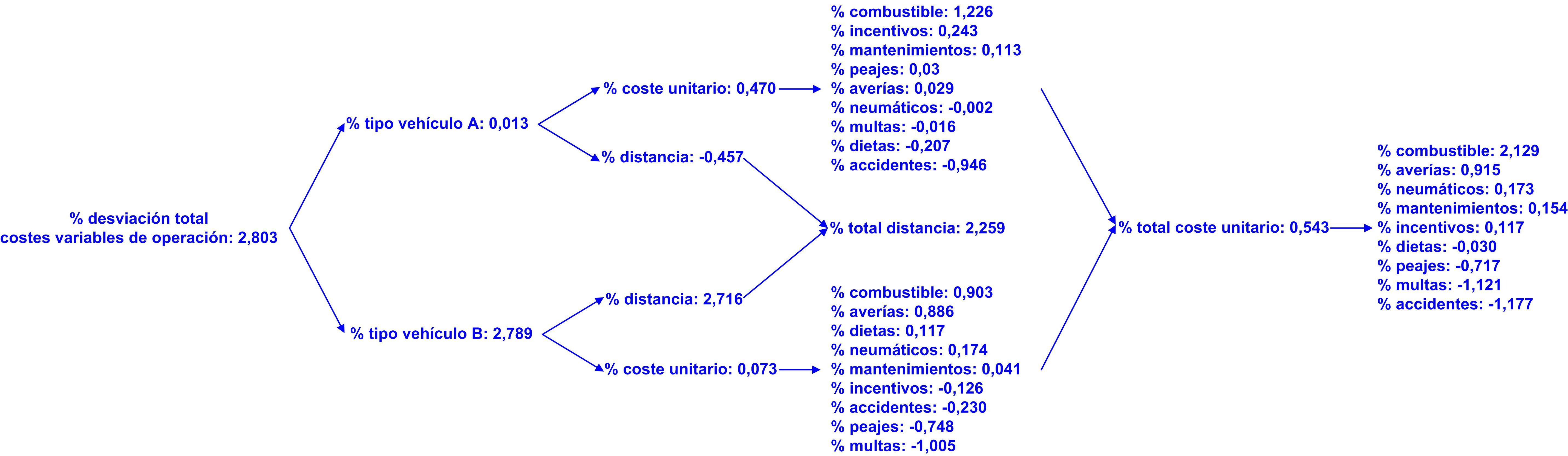 Gráfico 38 desviación total costes variables de operación en el corto plazo. 10122015 desviación periodo 2 corto plazo