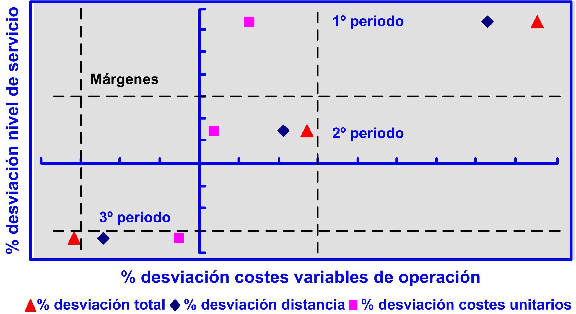 Gráfico 42 desviación costes variables de operación y nivel de servicio en el corto plazo. 17122015 Evolución corto plazo
