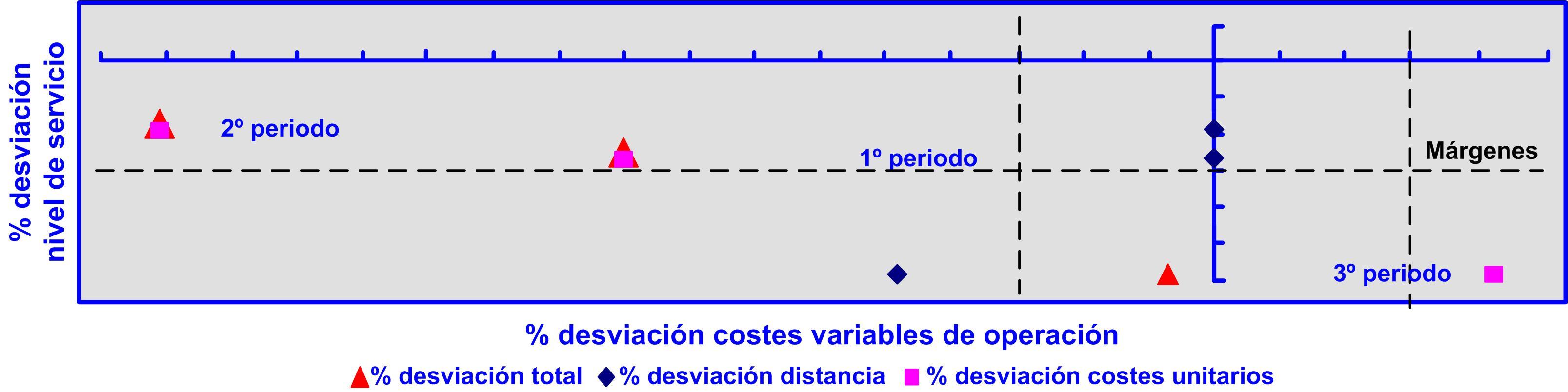 Gráfico 43 desviación costes variables de operación y nivel de servicio en el largo plazo. 18122015 Evolución largo plazo