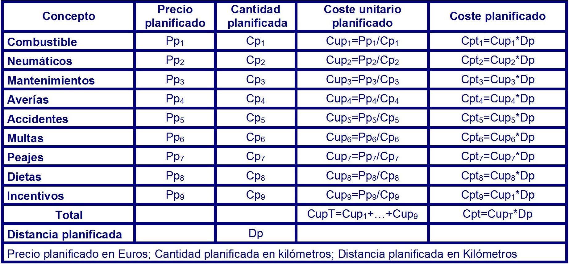 Tabla 19 costes variables de operación planificados para el periodo Tx
