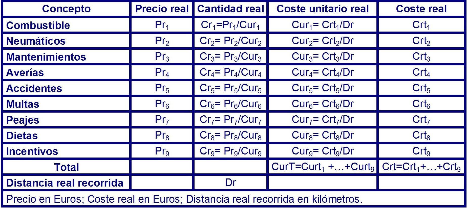 Tabla 20 costes variables de operación reales para el periodo Tx.
