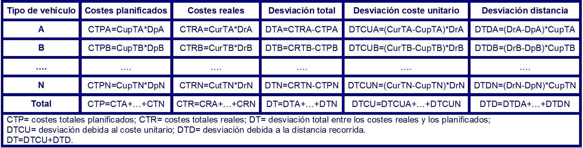 Tabla 23 desviación entre los costes planificados y los reales.