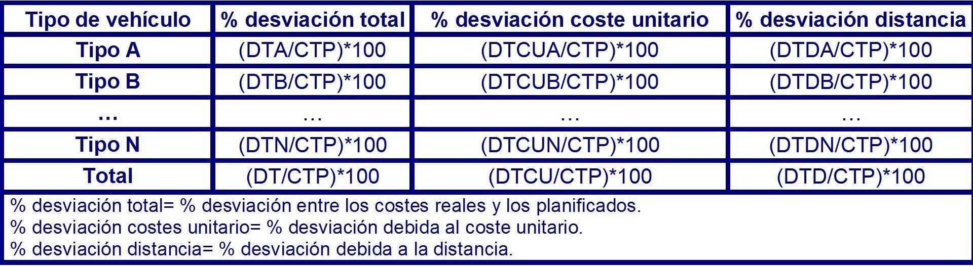 Tabla 24 desviación entre los costes planificados y los reales.