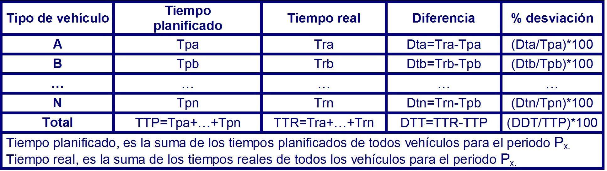 Tabla 25 tiempos totales de operación por tipo de vehículo