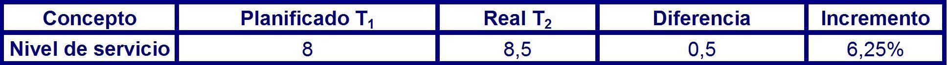 Tabla 34 desviación del nivel de servicio para el periodo P1 en el corto plazo.