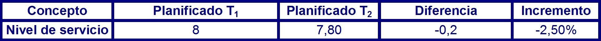 Tabla 35 desviación del nivel de servicio para el periodo P1 en el largo plazo.