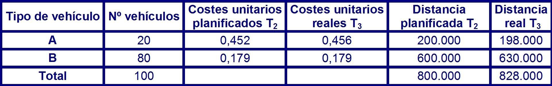 Tabla 36 datos planificados y reales para el periodo 2.