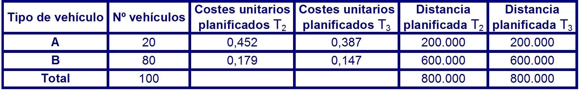 Tabla 38 datos planificados para el periodo P2 en el largo plazo.