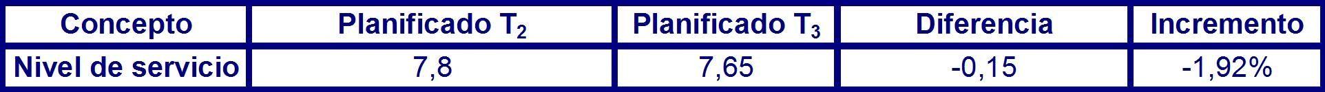 Tabla 41 desviación del nivel de servicio en el largo plazo en el periodo P2.