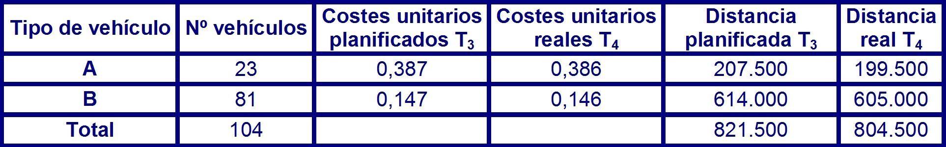Tabla 42 datos planificados y reales en el periodo P3.