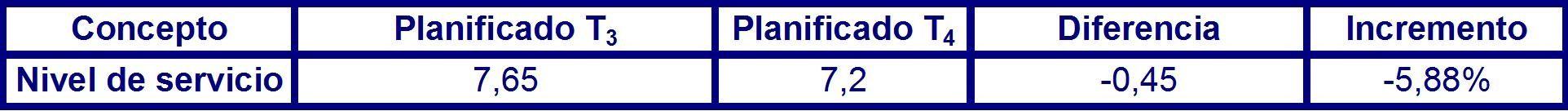 Tabla 47 desviación del nivel de servicio en el largo plazo en el periodo P3.