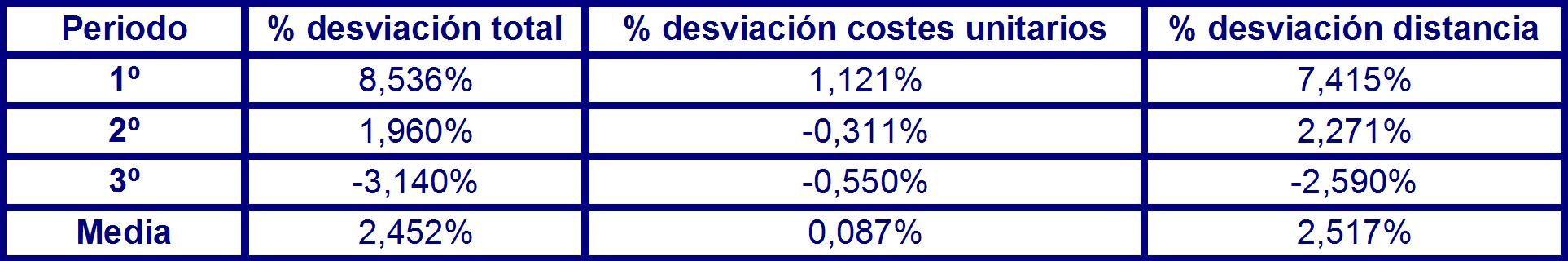 Tabla 48 de desviación total costes en el corto plazo