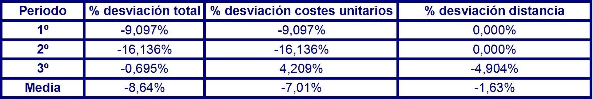 Tabla 50 de desviación total costes unitarios en el largo plazo