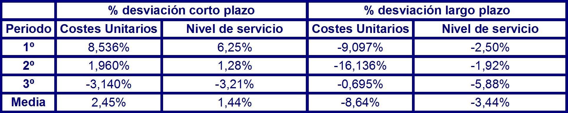 Tabla 52 desviación de los costes unitarios y nivel de servicio en el corto y largo plazo