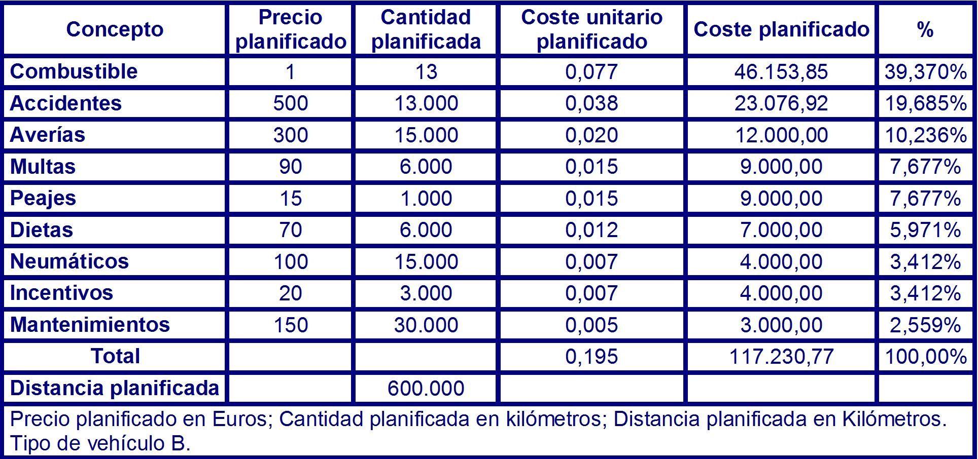 Tabla 58 costes planificados para el vehículo del tipo B en el instante T1.