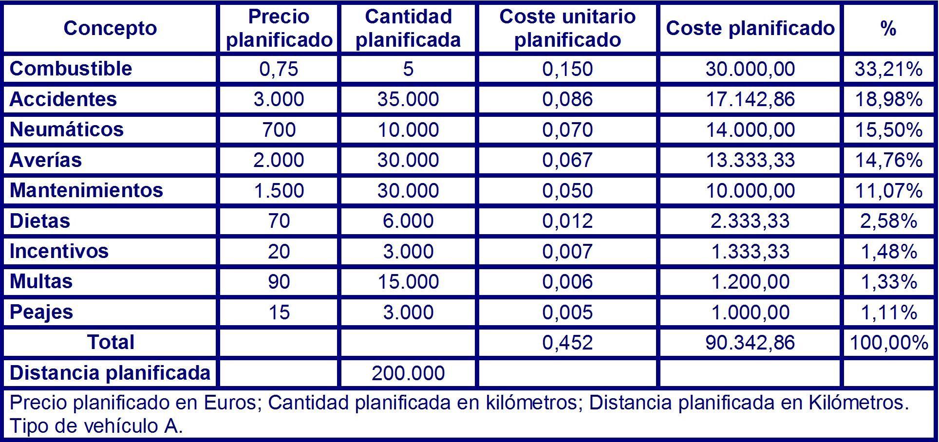 Tabla 64 costes planificados para el vehículo del tipo A en el instante T2 .