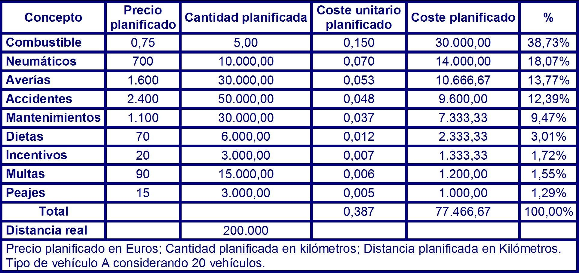 Tabla 71 costes planificados para el vehículo del tipo A en el instante T3 para 20 vehículos.