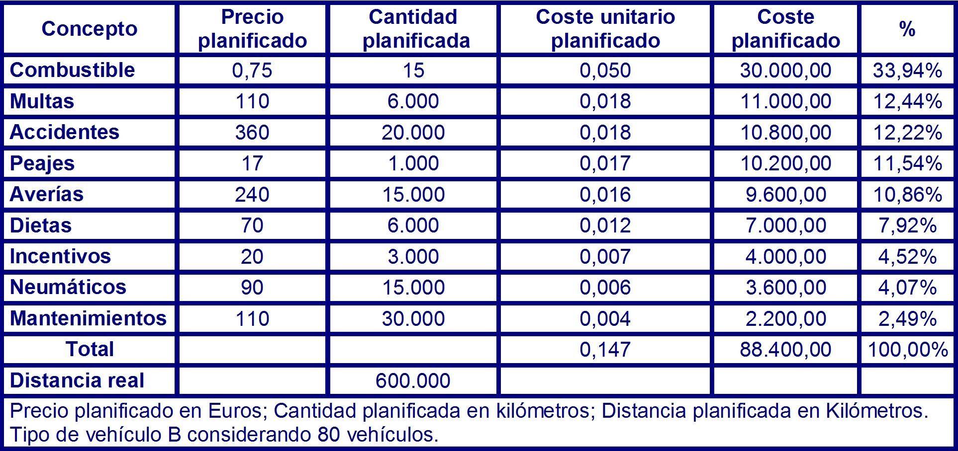 Tabla 72 costes planificados para el vehículo del tipo B en el instante T3 para 80 vehículos.