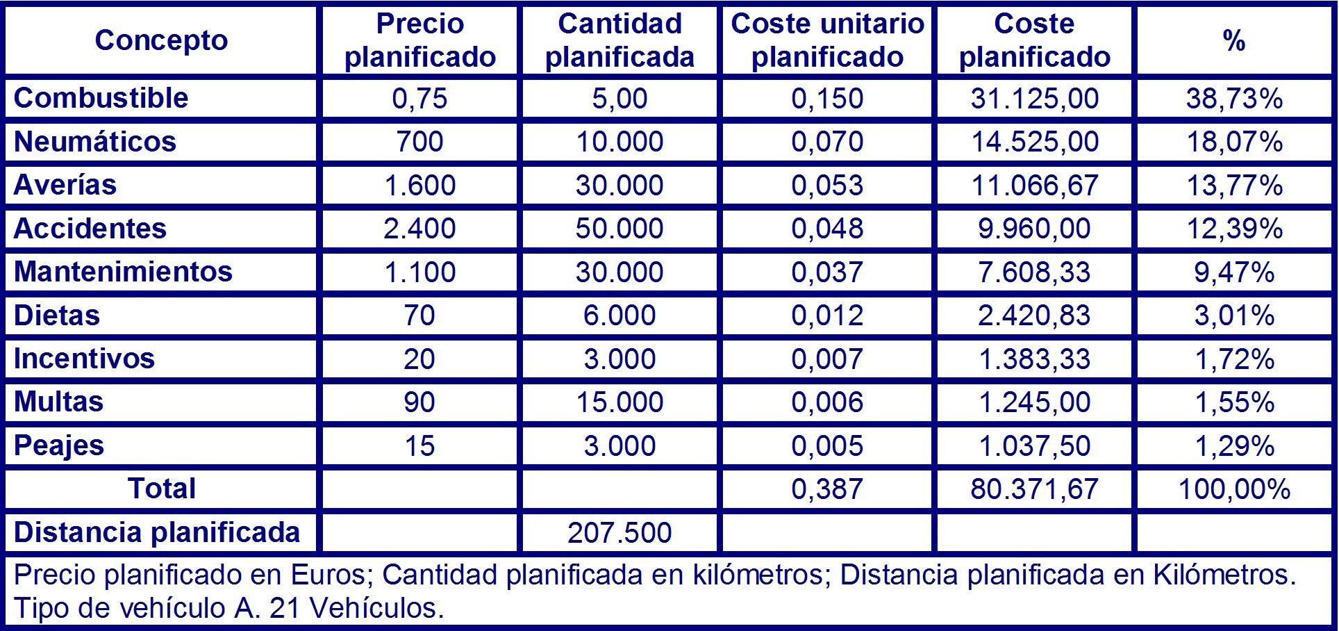 Tabla 74 costes planificados para el vehículo del tipo A en el instante T3 .