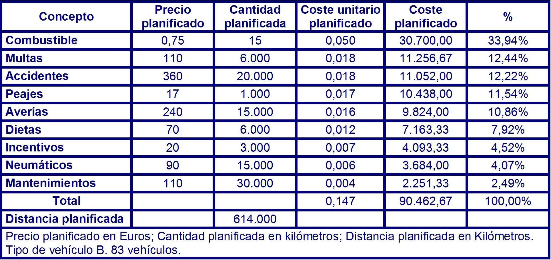 Tabla 76 costes planificados para el vehículo del tipo B en el instante T3.