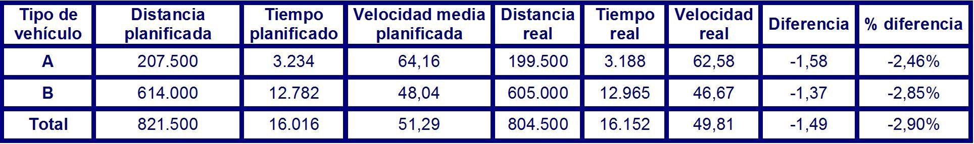Tabla 80 desviación velocidad media real respecto a lo planificado en el corto plazo.