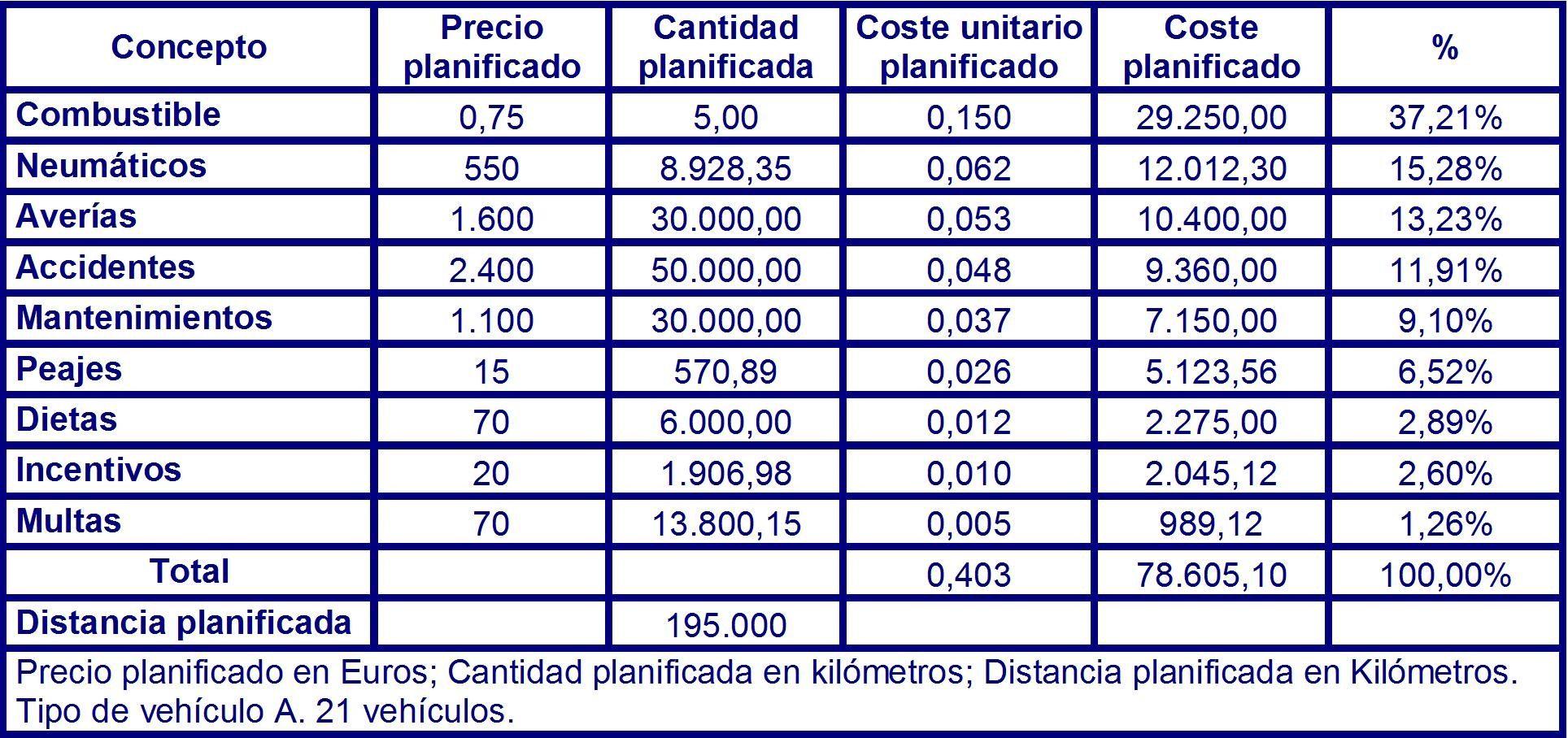 Tabla 81 costes planificados para el vehículo del tipo A en el instante T4 para 21 vehículos.