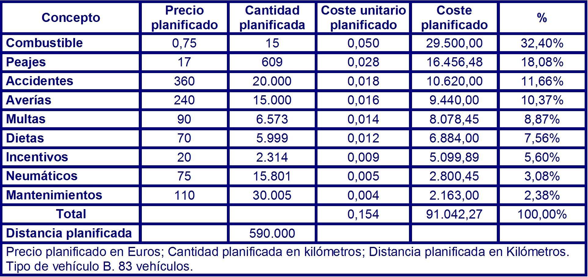 Tabla 82 costes planificados para el vehículo del tipo B en el instante T4 para 83 vehículos.