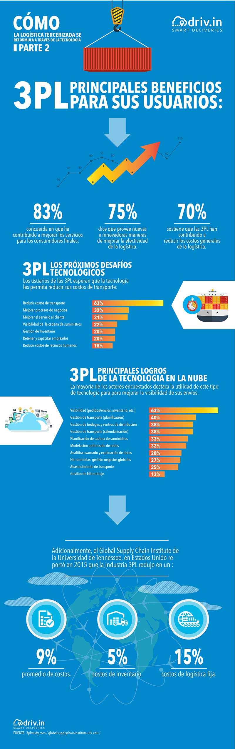 Infografía 3PL