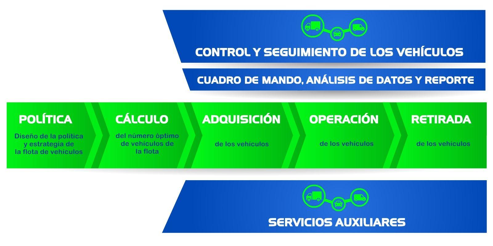 Gráfico 1: Actividades de la gestión de una flota de vehículos. Fuente propia