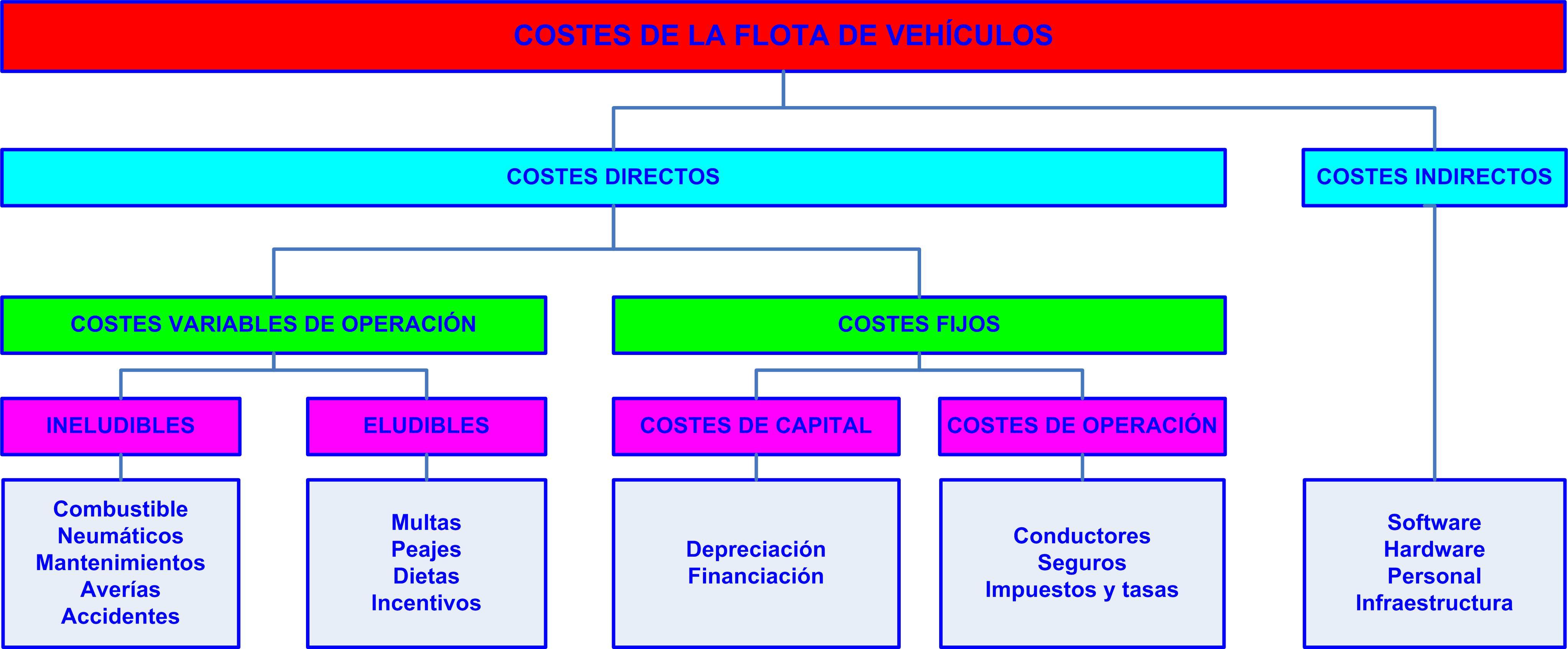 estructura de costes de una flota de vehículos