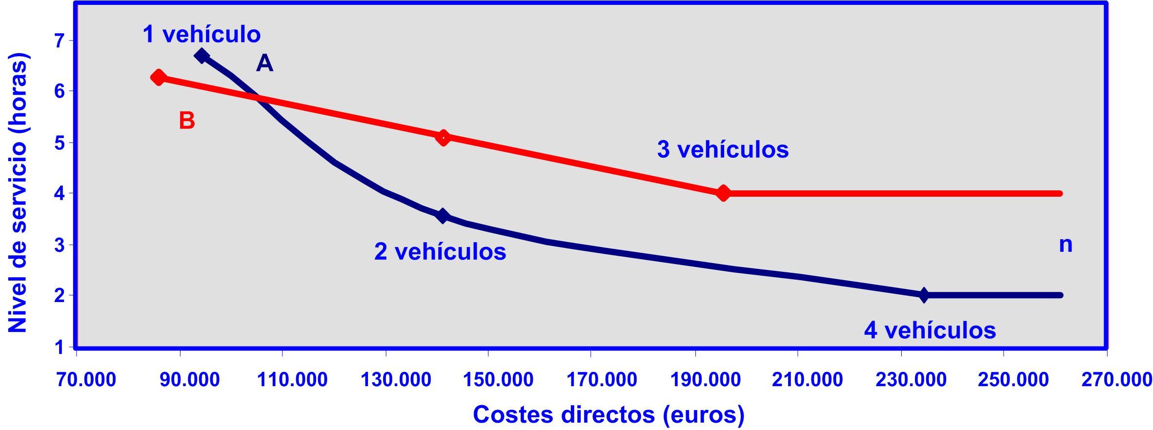 Gráfico 10 08092015 Comparación curvas coste a b