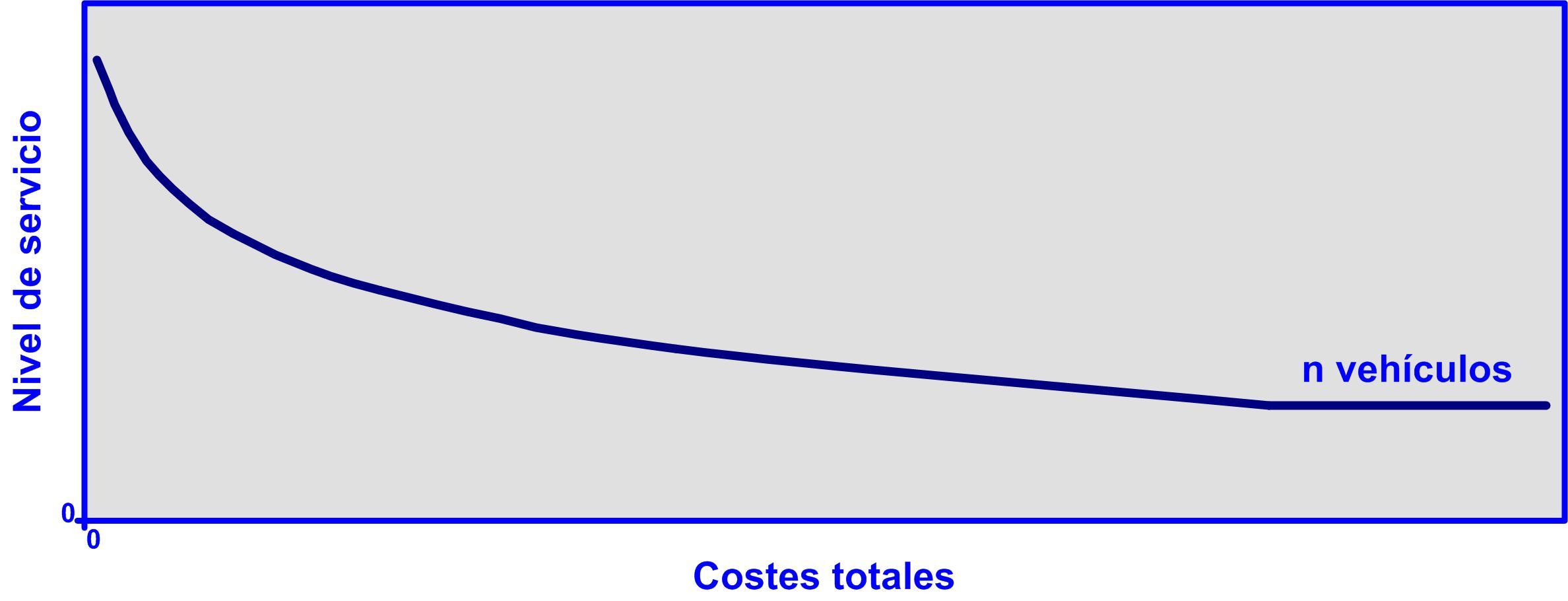 Gráfico 11 10092015 Nivel de servicio coste total generico
