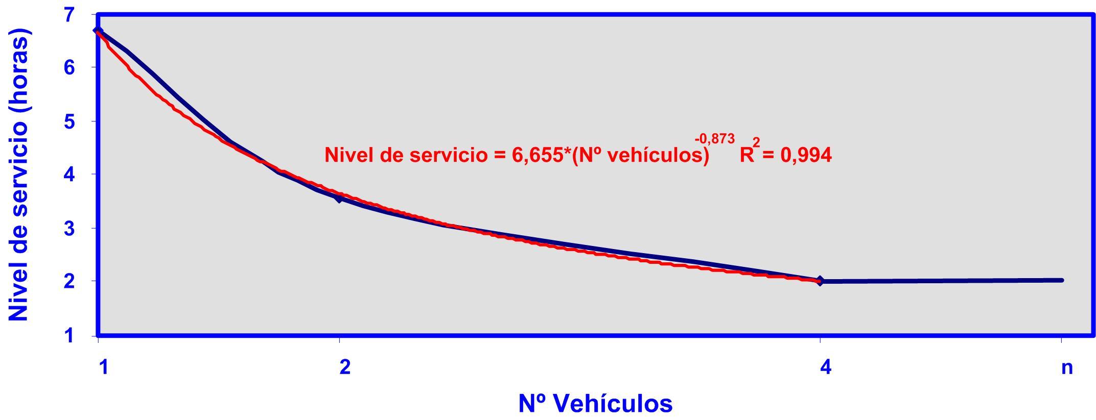 Gráfico 3 relación entre el número de vehículos y el nivel de servicio para el caso A 31082015 Nivel de servicio nº vehículos