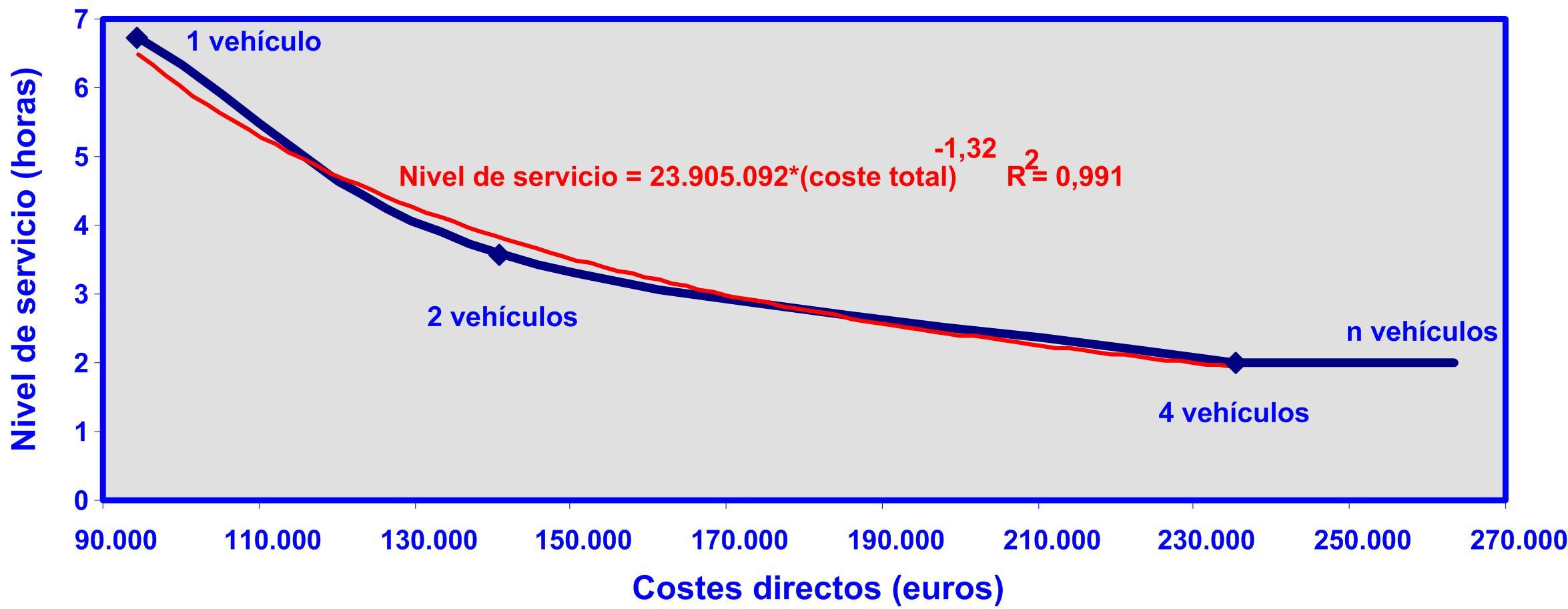 Gráfico 4 relación entre el nivel de servicio y el coste total para el caso A 31082015 Nivel de servicio coste total