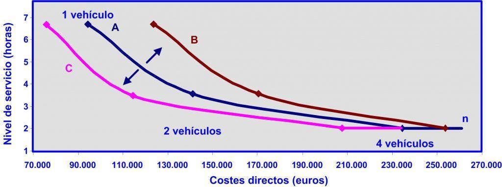 Gráfico 5 04092015 Nivel de servicio coste total varias curvas